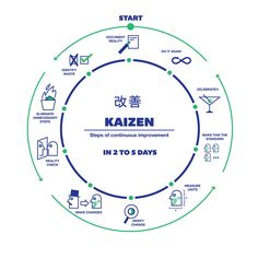 KAIZEN STEPS OF CONSTANT IMPROVEMENT | Flickr - Photo Sharing!