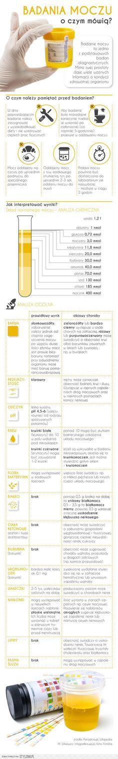 Badania moczu – o czym mówią? - Infografika - WP.PL La… na Stylowi.pl