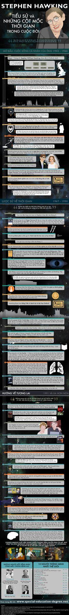 Stephen Hawking - Tiểu sử và các cột mốc quan trọng trong cuộc đời ông - Xem ở đây nhé - http://infographic24h.blogspot.com/  Ngoài Lề: http://www.saigonpearlapartment.com/the-manor-100sr/1 http://vesinhhoanmy.vn/dich-vu-ve-sinh.html