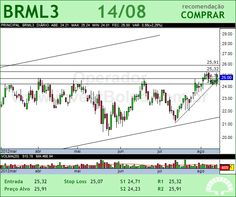 BR MALLS PAR - BRML3 - 14/08/2012 #BRML3 #analises #bovespa