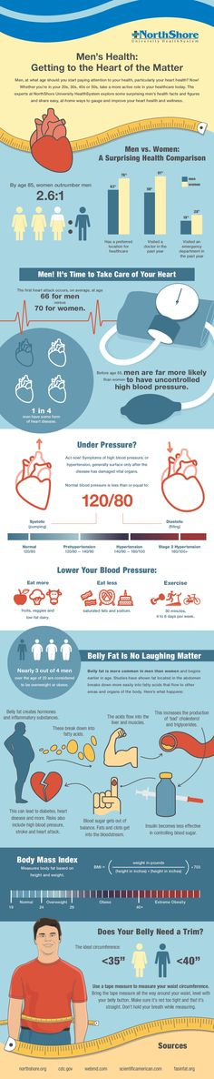 tips-and-facts-about-heart-disease-in--men_539f00d94dff7.jpg (1000×5026)