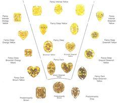 Yellow diamond colour chart.