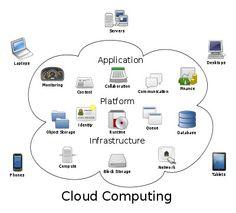 Mapa visual simplificado de uma infraestrutura de TI na Nuvem.