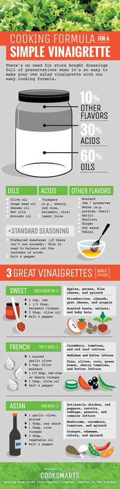 Cooking Formulas for Salad Vinaigrettes via @Kristin Yager Cook Smarts #infographic