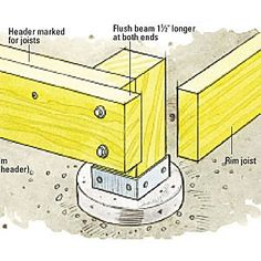 A singular beam saves time, but fastening your own out of three will create a stronger, longer-lasting beam.