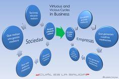 Escasez de Talento... ¿Cómo generaría Ud. un círculo virtuoso a partir de esto? ¿Qué paradigmas habría que replantear?