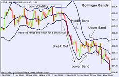 Bollinger Bands, is in a sense a range and, define whether or not a #BinaryOptions asset has exceeded its limit; and if so, does it have a higher risk of stabilizing the asset again? ....continue reading at http://www.daytraderguide.com/bollinger-band-binary-options-trading-strategy/