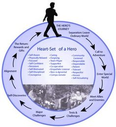 The Hero's Journey  -- The Hero's Journey is a pattern of narrative identified by the American scholar Joseph Campbell that appears in drama, storytelling, myth, religious ritual, and psychological development.  It describes the typical adventure of the archetype known as The Hero, the person who goes out and achieves great deeds on behalf of the group, tribe, or civilization.