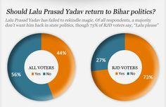 NDTV Mid-Term Poll 2012: Should Lalu Prasad Yadav return to Bihar politics?
