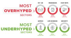 Chart: The Most Overhyped Sectors in Tech, According to Entrepreneurs  ||  Founders are at the ground level of the startup ecosystem - and here's what they think about different technologies such as AI, the blockchain, and VR/AR. http://www.visualcapitalist.com/overhyped-sectors-tech-entrepreneurs/?utm_campaign=crowdfire&utm_content=crowdfire&utm_medium=social&utm_source=pinterest
