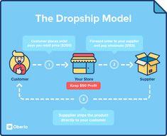 The Dropship Model | Oberlo