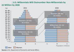 Millennials Marketing: Mobile