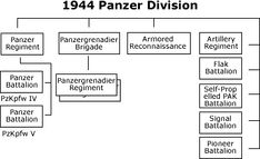 Germany's Table of Organization and Equipment for 1944 Panzer Division