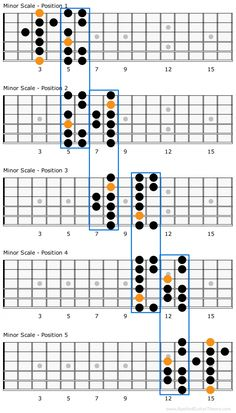 The (Natural) Minor Scale Guitar Scale Patterns, Guitar Scales Charts, Guitar Chords And Scales, Guitar Chord Chart, Learn Guitar Online, Acoustic Guitar Chords, Guitar Chords Beginner, Guitar Chords For Songs, Music Theory Guitar