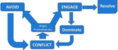 The path of conflict. There are many ways to deal with conflict, not all are good. What works for you?