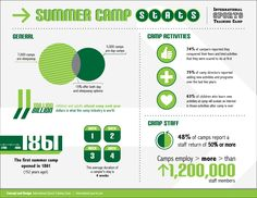 Check out very first camp We took stats from the American Camp Association to pull some interesting figures on the industry! Summer Camps, Day Camp, Sports Training, Camping Activities, Camping Life, Campers, Infographics, Crafty, American