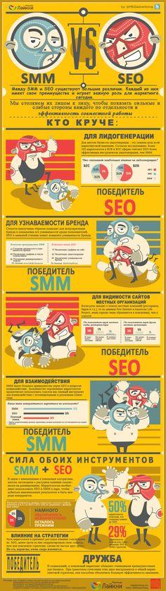 Инфографика: SEO vs SMM
