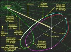 The James Webb Space Telescope, using the Lissajous orbit trajectory, to the L2 point (Lagrange point 2), with Mission milestones.