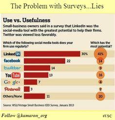 The problem with surveys
