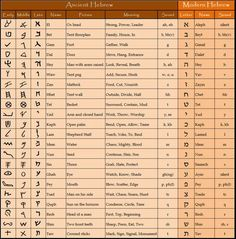 All the forms of the Hebraic language study guide for those learning Hebrew. A really helpful reference :)