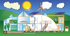 sustainable dome home - eco home