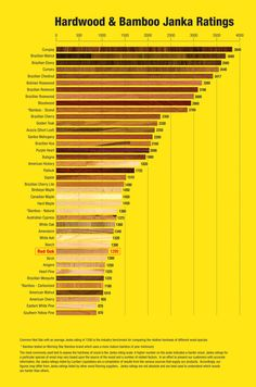 Wood Hardenss Scale via Janka Ratings Chart from Lumber Liquidators