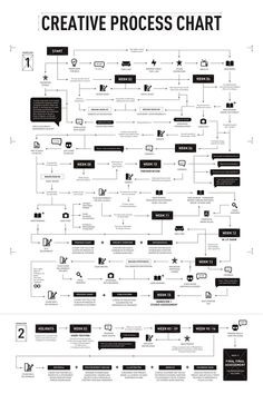 Business infographic : Wonderful Creative Process Chart by Jooey Lek via Behance Business infographic & data visualisation Wonderful Design Thinking, Creative Thinking, Web Design, Flat Design, Mode Design, Conception D'interface, Web Responsive, Process Chart, Process Map