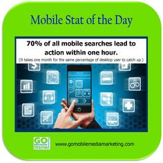70% of all mobile searches lead to action within one hour.  (It takes one month for the same percentage of desktop user to catch up.)