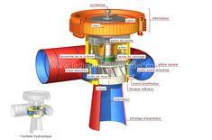 Description détaillée du groupe turbo-alternateur