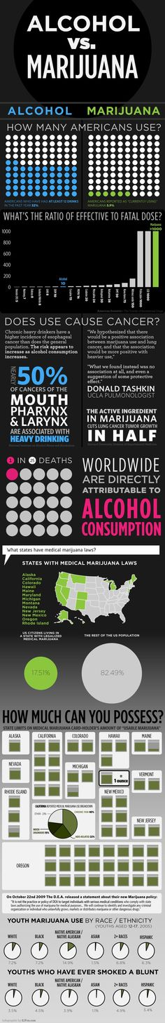 Alcohol Vs Marijuana Comparison... very interesting