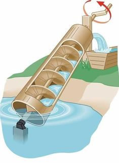 Archimedes Screw Water Irrigation Method The Homestead Survival - Homesteading - David is dying for a water source.