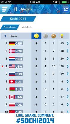 Olympics leader board 7