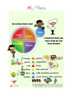 FIT KIDS 66 My Plate food groups | Teaching Ideas for March ...
