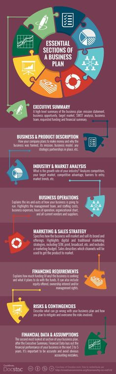 essential sections of a business plan - #Infografica #infographic, statistiche e spunti di riflessione. #diellegrafica