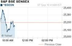 Bse Sensex Today Advance over 150 points | Nifty index below 7700 | Free Stock Tips India