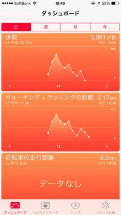 2015年4月21日の活動グラフ!総歩数3,061、ウォーキング+ランニングの距離2.17km!自転車の走行距離はありません♪今日は風邪でお休みモード。