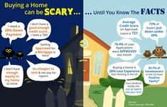 Buying a Doesn't Have To Be Scary! Know The Home Buying Facts Adirondack Real Estate - Keir Weimer Real Estate Articles, Real Estate Information, Real Estate Tips, Home Buying Tips, Home Buying Process, Real Estate Buyers, Selling Real Estate, No Credit Loans, Shopping