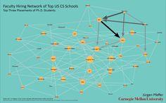 Сетевая визуализация найма студентов в области Computer Science ведущими вузами США от Jurgen Pfeffer. Источник данных: http://jeffhuang.com/computer_science_professors.html