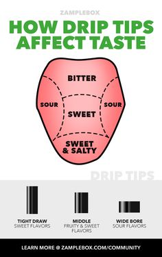How Drip Tip's Affect Vape Flavors | ZB Community