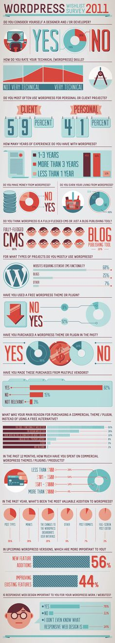 WordPress Infographic by Studio Muti , via Behance