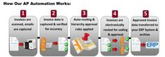 How Accounts Payable Automation Works