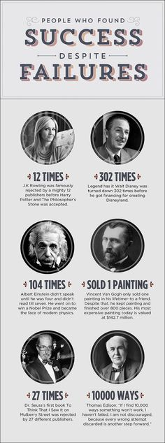 Finding success despite your failures - so important to remember these famous people failed a lot!
