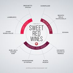 Sweet red wines to know by Wine Folly - http://winefolly.com/tutorial/list-of-sweet-red-wines/
