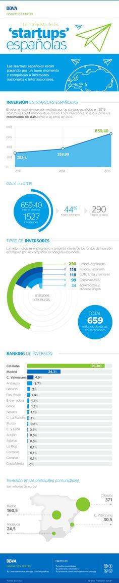 La conquista de las startups españolas #infografia #infographic #entrepreneurship | TICs y Formación