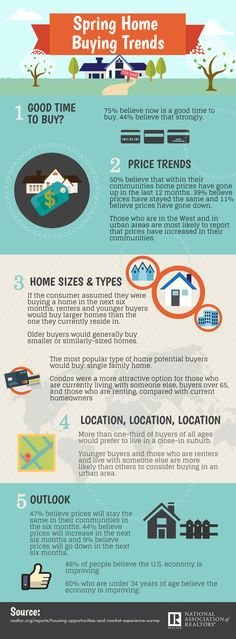 This infographic looks at consumer trends in home buying and the outlook for market and the economy. It was created using data from the Spring 2016 HOME Survey, which is a report that reflects consumer feelings about the housing market. Economic Trends, Whisky Tasting, Home Buying Tips, Spring Home, Spring 2016, Real Estate News, Home Trends, Practical Gifts, House Prices