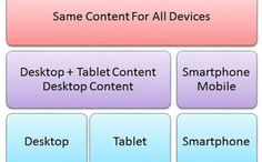 Device specific content strategy
