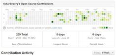 Github contributions timeline