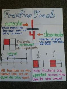 Here's a nice anchor chart on fraction terms. by ofelia