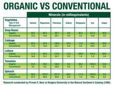 Organic!