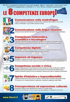 La flipped classroom non è una moda! Learning Theory, Cooperative Learning, English Fun, Learn English, School Hacks, School Projects, Italian Lessons, Thinking Maps, Teachers Corner